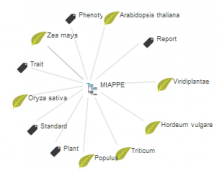 MIAPPE - Minimum Information about Plant Phenotyping Experiment